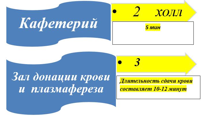 Детский центр Рязань, ул Свободы 66 - телефон регистратуры